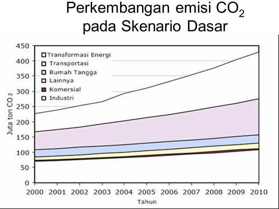 Perkembangan emisi CO 2 pada Skenario Dasar