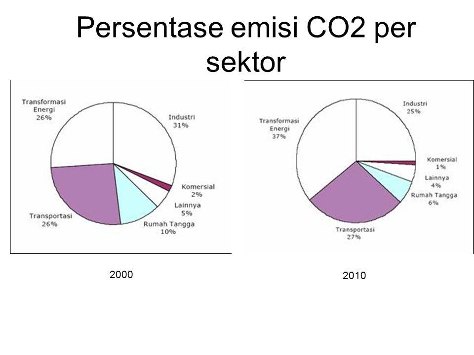 Persentase emisi CO2 per sektor 2000 2010