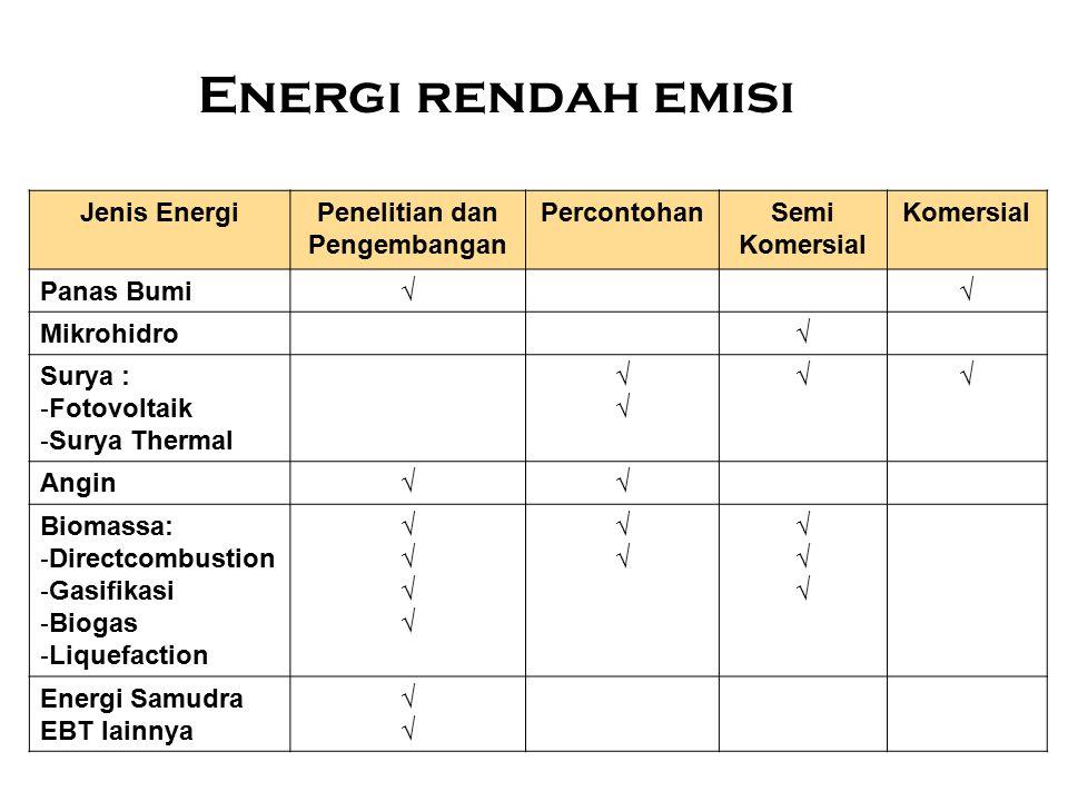 Energi rendah emisi Jenis EnergiPenelitian dan Pengembangan PercontohanSemi Komersial Panas Bumi√√ Mikrohidro√ Surya : - Fotovoltaik - Surya Thermal √