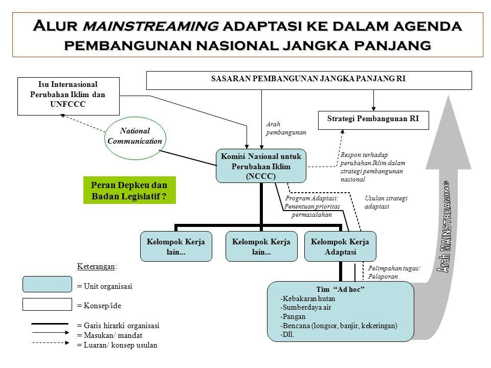 Beberapa istilah adaptasi yang relevan Adaptasi yang direncanakan: hasil dari keputusan kebijakan yang bertujuan untuk mengembalikan ke, menjaga, atau mencapai kondisi yang diinginkan.
