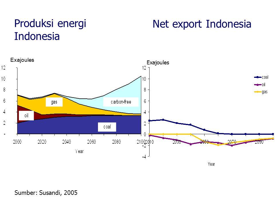 Produksi energi Indonesia Net export Indonesia Exajoules Sumber: Susandi, 2005