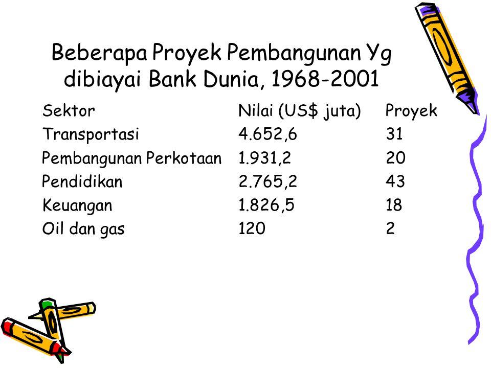 Beberapa Proyek Pembangunan Yg dibiayai Bank Dunia, 1968-2001 SektorNilai (US$ juta)Proyek Transportasi4.652,631 Pembangunan Perkotaan1.931,220 Pendid