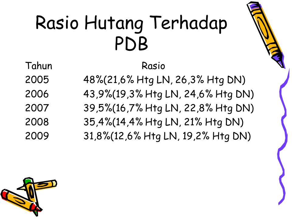 Rasio Hutang Terhadap PDB TahunRasio 200548%(21,6% Htg LN, 26,3% Htg DN) 200643,9%(19,3% Htg LN, 24,6% Htg DN) 200739,5%(16,7% Htg LN, 22,8% Htg DN) 2