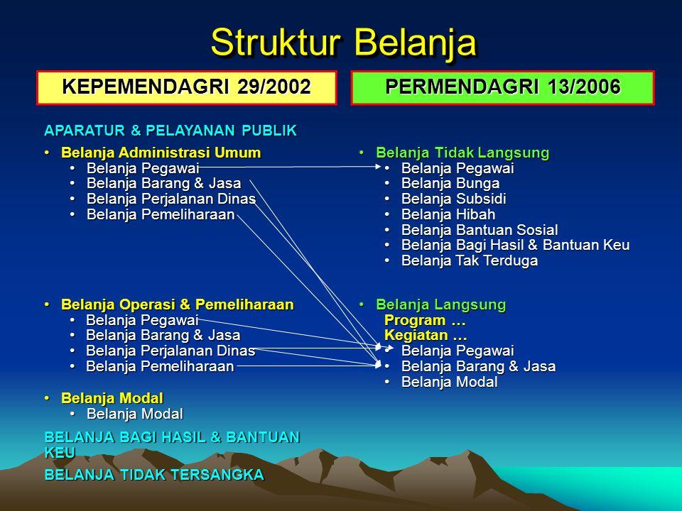 Struktur Belanja KEPEMENDAGRI 29/2002 PERMENDAGRI 13/2006 APARATUR & PELAYANAN PUBLIK Belanja Administrasi UmumBelanja Administrasi Umum Belanja Pegaw