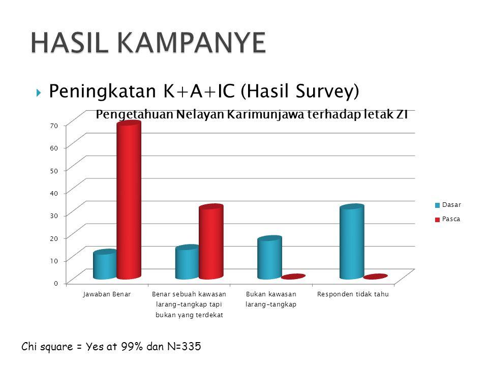  Peningkatan K+A+IC (Hasil Survey) Chi square = Yes at 99% dan N=335