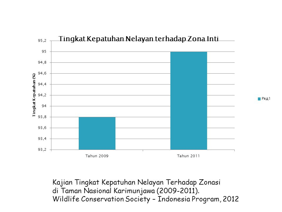 Kajian Tingkat Kepatuhan Nelayan Terhadap Zonasi di Taman Nasional Karimunjawa (2009-2011). Wildlife Conservation Society – Indonesia Program, 2012