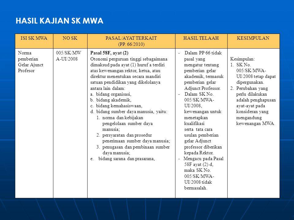 HASIL KAJIAN SK MWA ISI SK MWANO SKPASAL/AYAT TERKAIT (PP. 66/2010) HASIL TELAAHKESIMPULAN Norma pemberian Gelar Ajunct Profesor 005/SK/MW A-UI/2008 P
