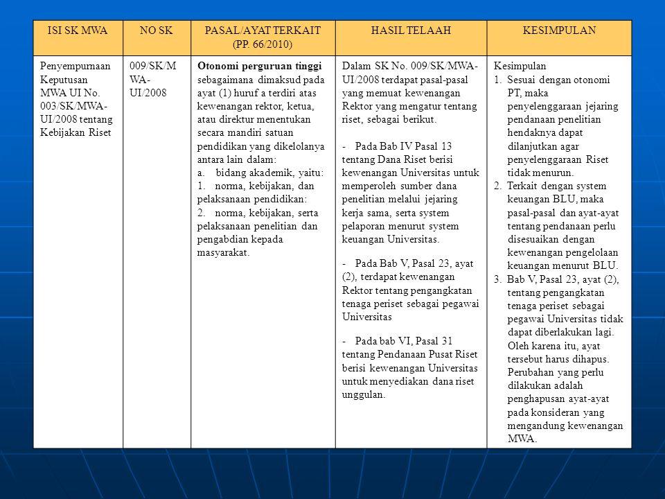 ISI SK MWANO SKPASAL/AYAT TERKAIT (PP. 66/2010) HASIL TELAAHKESIMPULAN Penyempurnaan Keputusan MWA UI No. 003/SK/MWA- UI/2008 tentang Kebijakan Riset