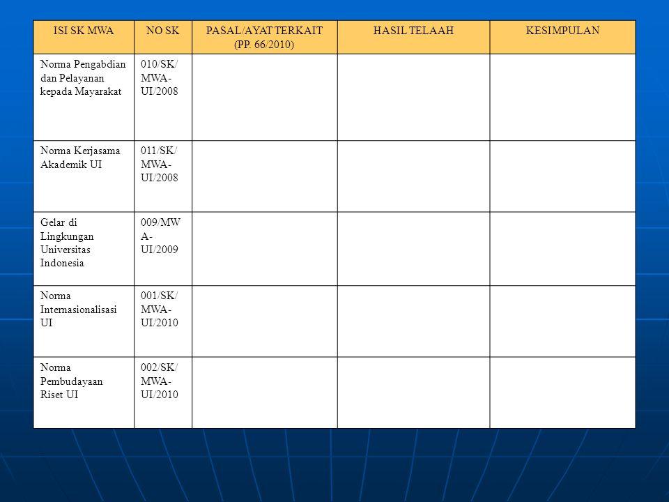 ISI SK MWANO SKPASAL/AYAT TERKAIT (PP. 66/2010) HASIL TELAAHKESIMPULAN Norma Pengabdian dan Pelayanan kepada Mayarakat 010/SK/ MWA- UI/2008 Norma Kerj