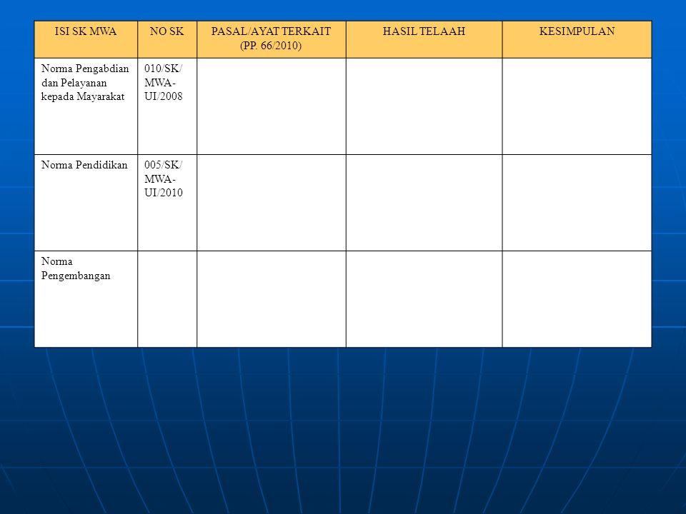 ISI SK MWANO SKPASAL/AYAT TERKAIT (PP. 66/2010) HASIL TELAAHKESIMPULAN Norma Pengabdian dan Pelayanan kepada Mayarakat 010/SK/ MWA- UI/2008 Norma Pend