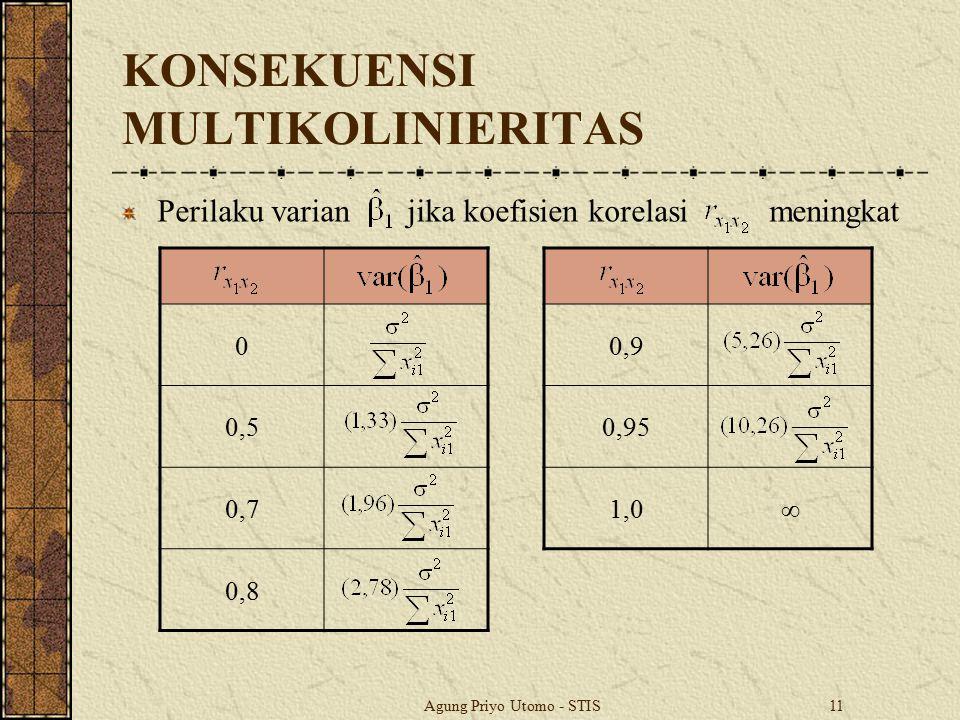 Agung Priyo Utomo - STIS11 KONSEKUENSI MULTIKOLINIERITAS Perilaku varian jika koefisien korelasi meningkat 0 0,5 0,7 0,8 0,9 0,95 1,0∞