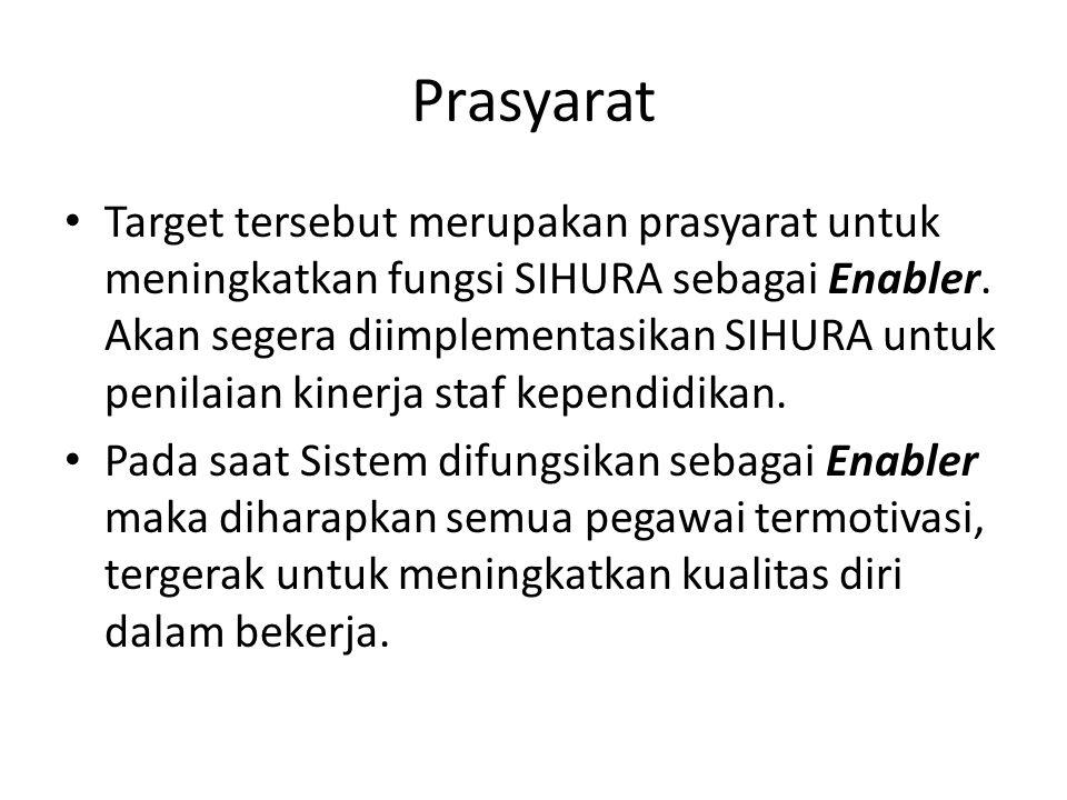 Prasyarat Target tersebut merupakan prasyarat untuk meningkatkan fungsi SIHURA sebagai Enabler. Akan segera diimplementasikan SIHURA untuk penilaian k