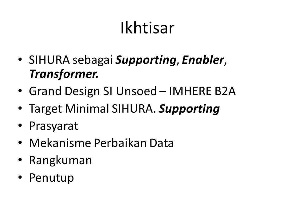 Ruang Lingkup Fungsi SIHURA Catatan : Supporting : SIHURA sebagai alat pengelolaan data/informasi Enabler : SIHURA bisa meningkatkan kualitas diri, kualitas insitusi Transformer : SIHURA bisa menentukan arah/trend organisasi { Perlu kolaborasi dengan SI lain}