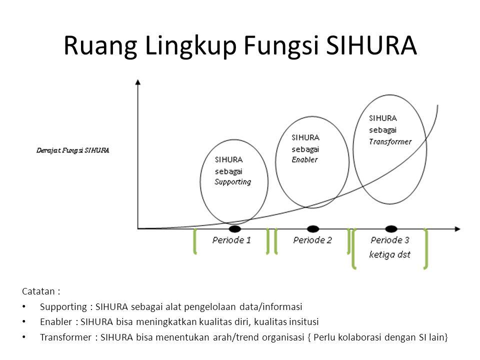 Ruang Lingkup Fungsi SIHURA Catatan : Supporting : SIHURA sebagai alat pengelolaan data/informasi Enabler : SIHURA bisa meningkatkan kualitas diri, ku