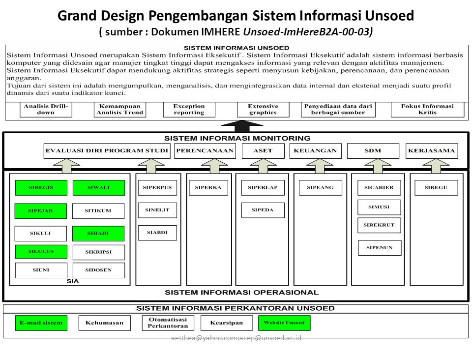 Grand Design Pengembangan Sistem Informasi Unsoed ( sumber : Dokumen IMHERE Unsoed-ImHereB2A-00-03) aetthea@yahoo.com;acep@unsoed.ac.id