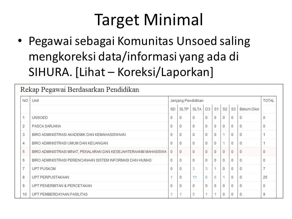 Target Minimal Seluruh pegawai dapat memanfaatkan SIHURA sebagai referensi data untuk keperluan pembuatan surat, laporan.