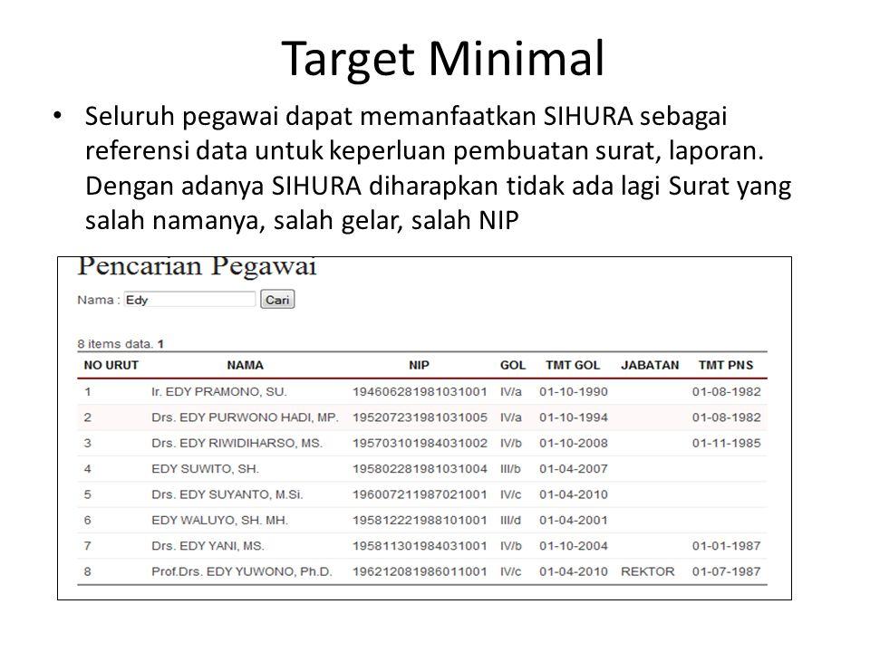 Target Minimal Seluruh pegawai dapat memanfaatkan SIHURA sebagai referensi data untuk keperluan pembuatan surat, laporan. Dengan adanya SIHURA diharap