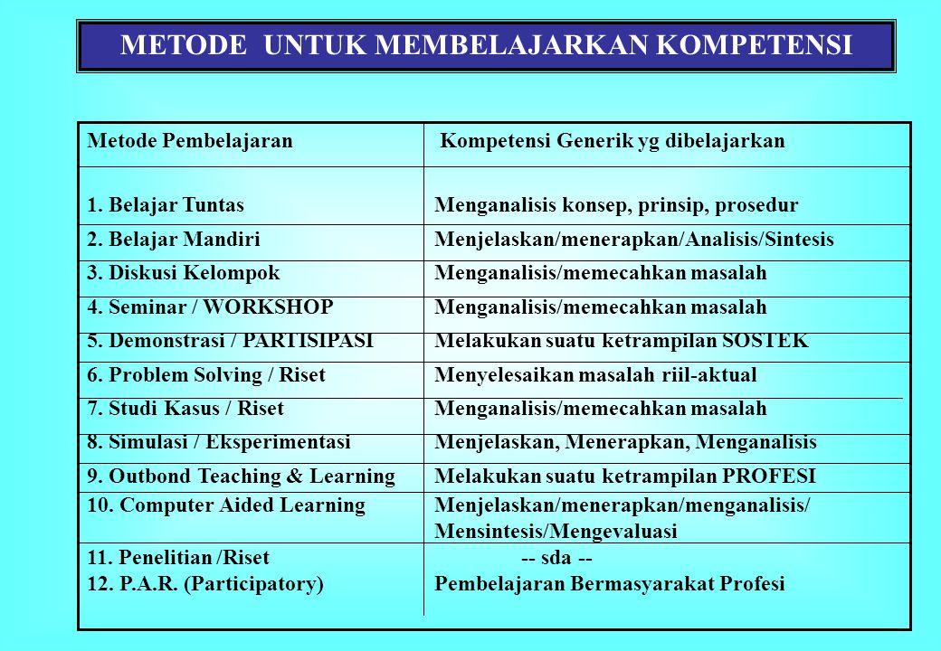 Metode Pembelajaran Kompetensi Generik yg dibelajarkan 1. Belajar TuntasMenganalisis konsep, prinsip, prosedur 2. Belajar Mandiri Menjelaskan/menerapk