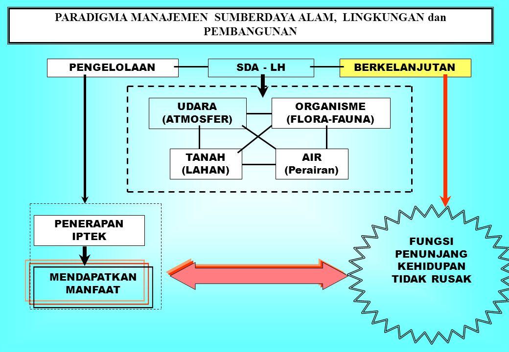 PARADIGMA MANAJEMEN SUMBERDAYA ALAM, LINGKUNGAN dan PEMBANGUNAN PENGELOLAANSDA - LHBERKELANJUTAN TANAH (LAHAN) AIR (Perairan) UDARA (ATMOSFER) ORGANISME (FLORA-FAUNA) PENERAPAN IPTEK MENDAPATKAN MANFAAT FUNGSI PENUNJANG KEHIDUPAN TIDAK RUSAK