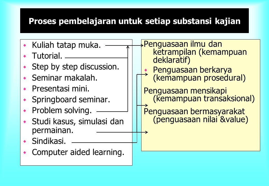 Proses pembelajaran untuk setiap substansi kajian w Kuliah tatap muka. w Tutorial. w Step by step discussion. w Seminar makalah. w Presentasi mini. w