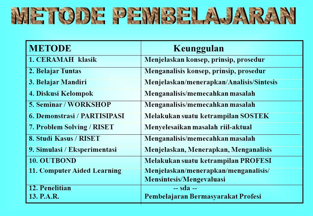 METODEKeunggulan 1. CERAMAH klasik Menjelaskan konsep, prinsip, prosedur 2. Belajar TuntasMenganalisis konsep, prinsip, prosedur 3. Belajar Mandiri Me