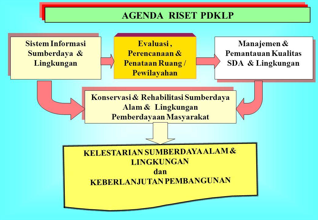 AGENDA RISET PDKLP Sistem Informasi Sumberdaya & Lingkungan Evaluasi, Perencanaan & Penataan Ruang / Pewilayahan Manajemen & Pemantauan Kualitas SDA &