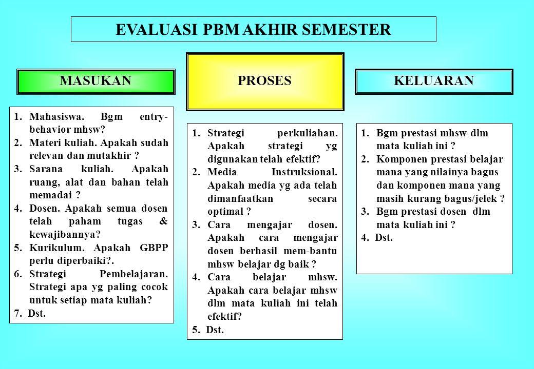MASUKANKELUARAN PROSES 1.Mahasiswa.Bgm entry- behavior mhsw.