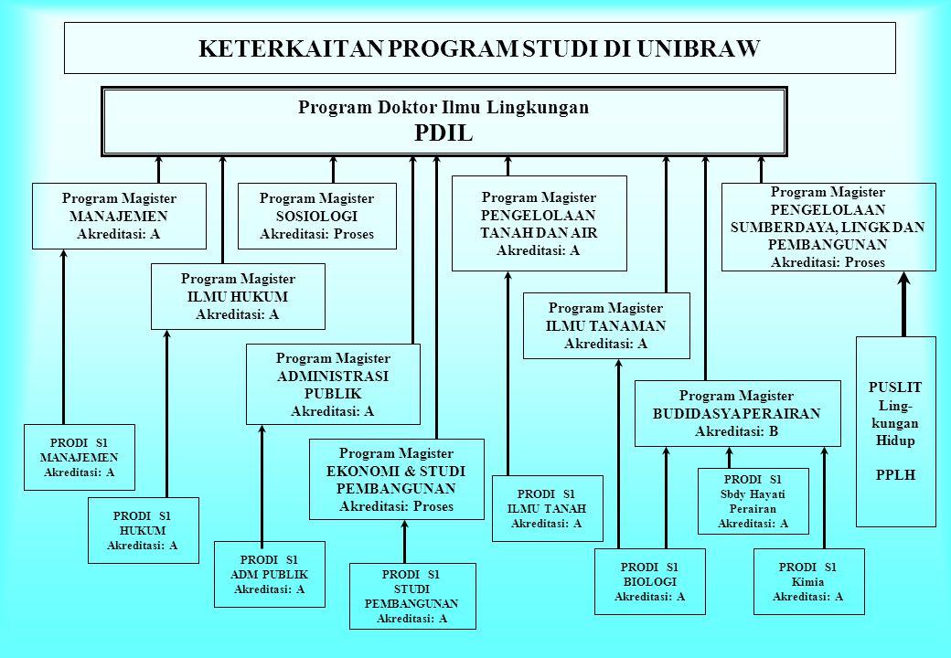 KETERKAITAN PROGRAM STUDI DI UNIBRAW Program Doktor Ilmu Lingkungan PDIL Program Magister MANAJEMEN Akreditasi: A Program Magister ILMU HUKUM Akredita