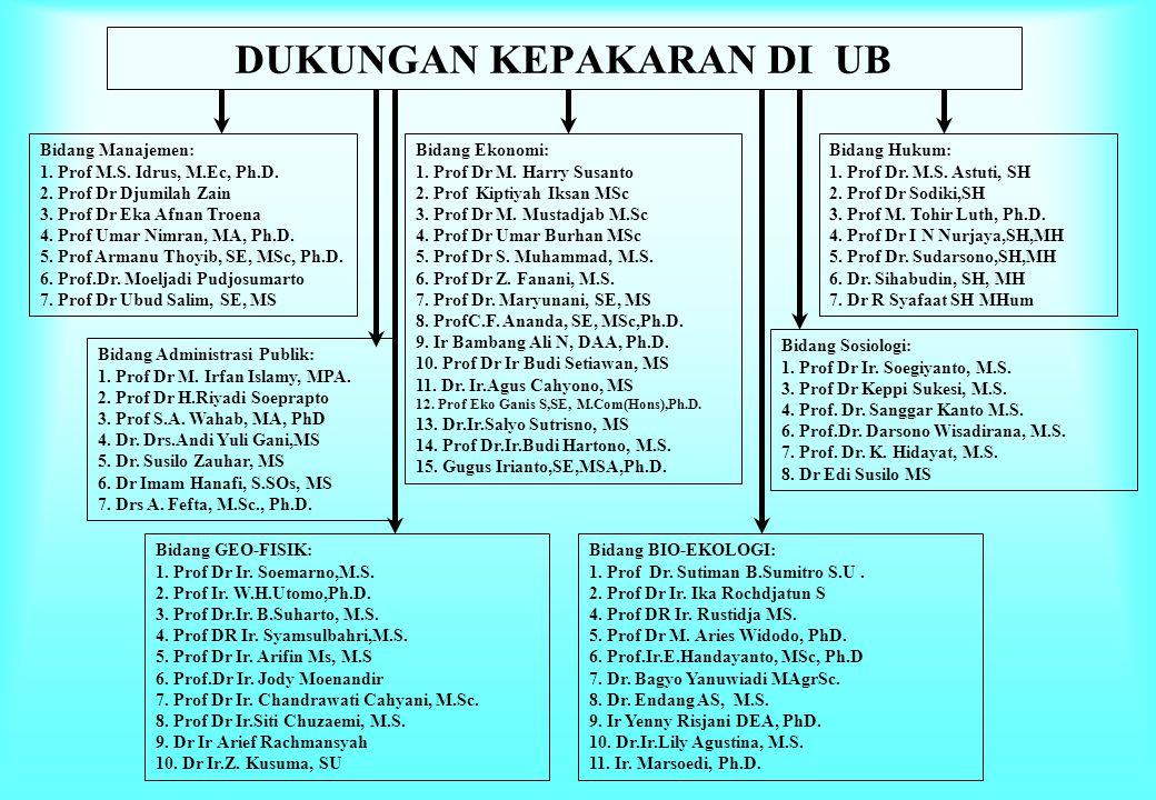 DUKUNGAN KEPAKARAN DI UB Bidang Manajemen: 1. Prof M.S. Idrus, M.Ec, Ph.D. 2. Prof Dr Djumilah Zain 3. Prof Dr Eka Afnan Troena 4. Prof Umar Nimran, M