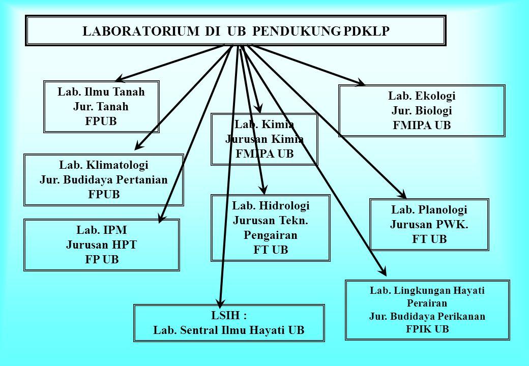 LABORATORIUM DI UB PENDUKUNG PDKLP Lab.Ilmu Tanah Jur.