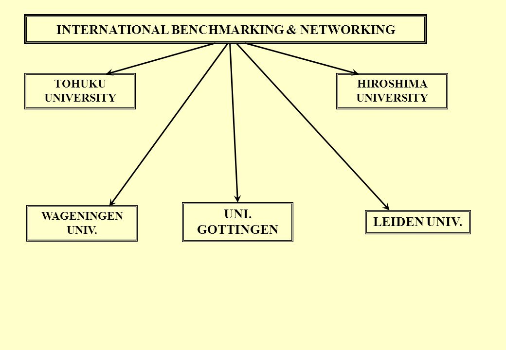 INTERNATIONAL BENCHMARKING & NETWORKING TOHUKU UNIVERSITY HIROSHIMA UNIVERSITY LEIDEN UNIV. WAGENINGEN UNIV. UNI. GOTTINGEN