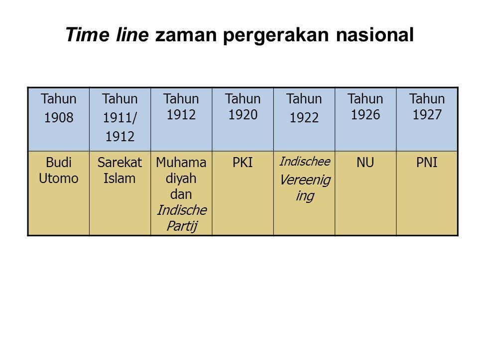 Time line zaman pergerakan nasional Tahun 1908 Tahun 1911/ 1912 Tahun 1912 Tahun 1920 Tahun 1922 Tahun 1926 Tahun 1927 Budi Utomo Sarekat Islam Muhama diyah dan Indische Partij PKI Indischee Vereenig ing NUPNI