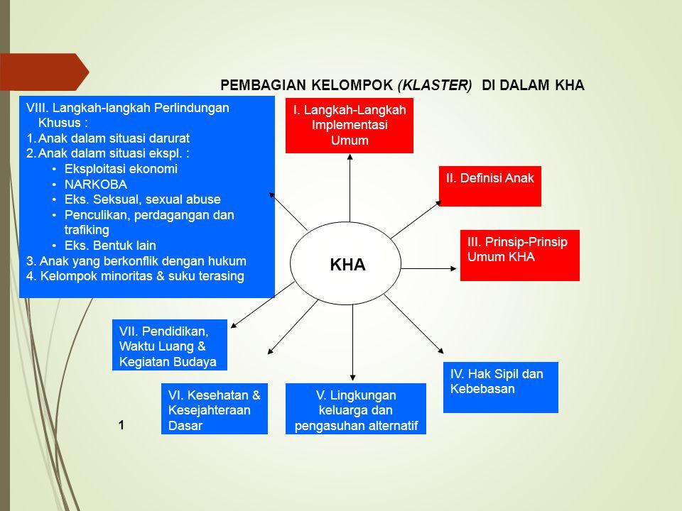 KHA II. Definisi Anak I. Langkah-Langkah Implementasi Umum VIII. Langkah-langkah Perlindungan Khusus : 1.Anak dalam situasi darurat 2.Anak dalam situa