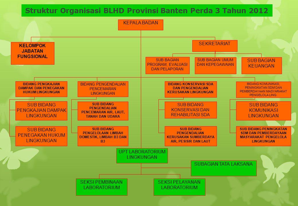 Struktur Organisasi BLHD Provinsi Banten Perda 3 Tahun 2012 UPT LABORATORIUM LINGKUNGAN SUBAGIAN TATA LAKSANA SEKSI PEMBINAAN LABORATORIUM SEKSI PELAY