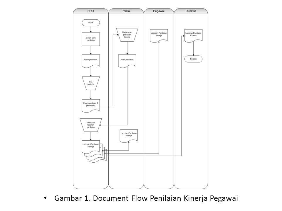 Gambar 1. Document Flow Penilaian Kinerja Pegawai