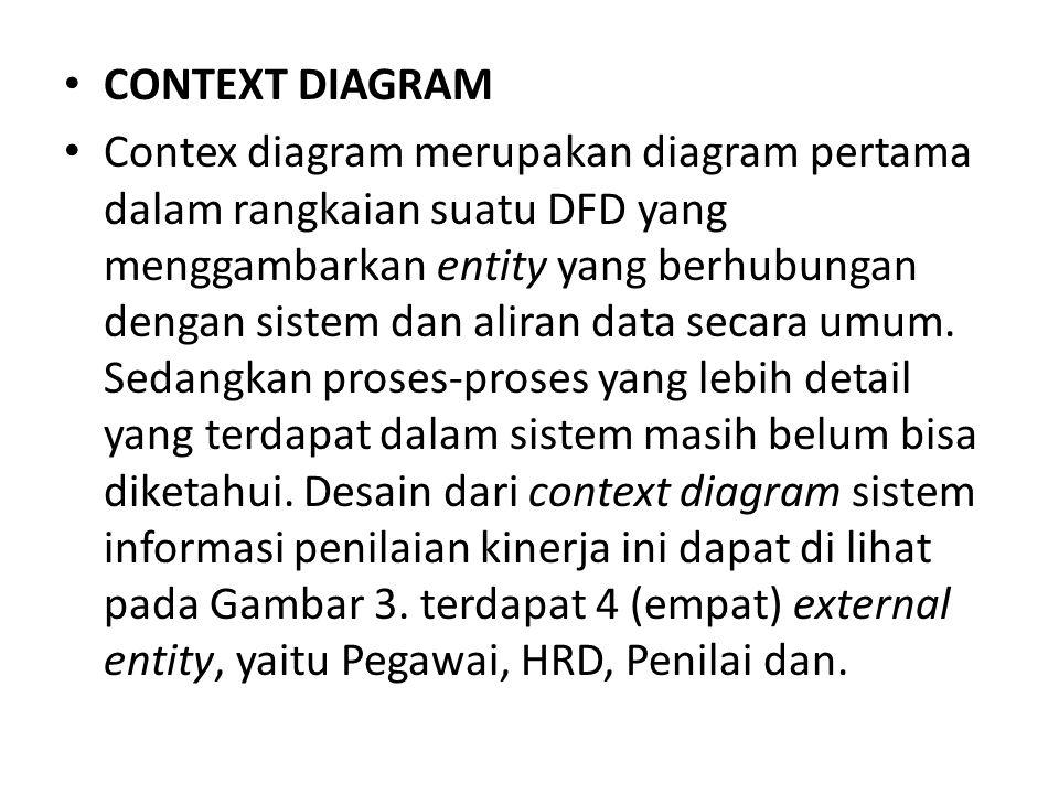 CONTEXT DIAGRAM Contex diagram merupakan diagram pertama dalam rangkaian suatu DFD yang menggambarkan entity yang berhubungan dengan sistem dan aliran data secara umum.