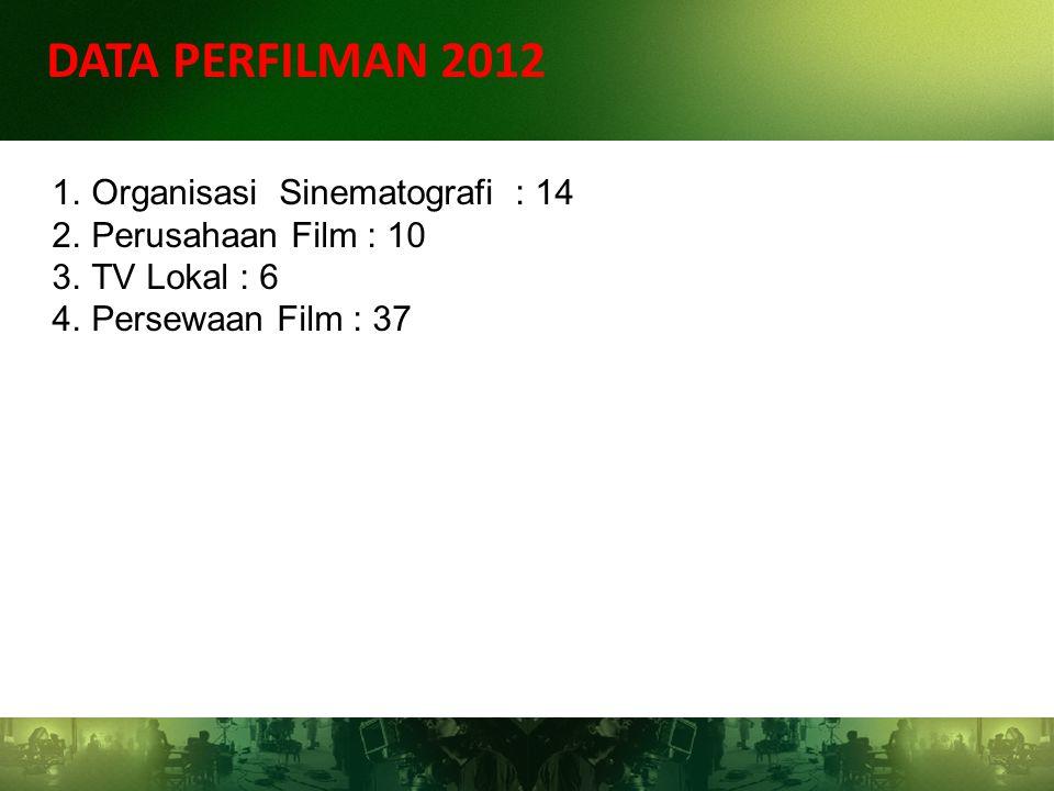 DATA PERFILMAN 2012 1.Organisasi Sinematografi : 14 2.Perusahaan Film : 10 3.TV Lokal : 6 4.Persewaan Film : 37