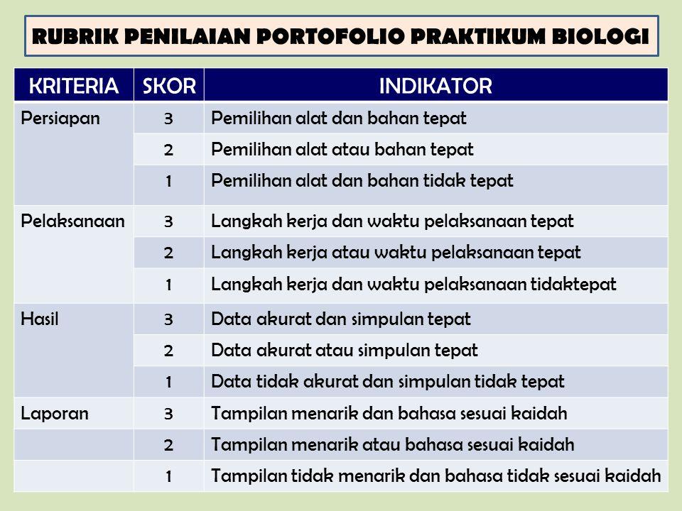 RUBRIK PENILAIAN PORTOFOLIO PRAKTIKUM BIOLOGI KRITERIASKORINDIKATOR Persiapan3Pemilihan alat dan bahan tepat 2Pemilihan alat atau bahan tepat 1Pemilih
