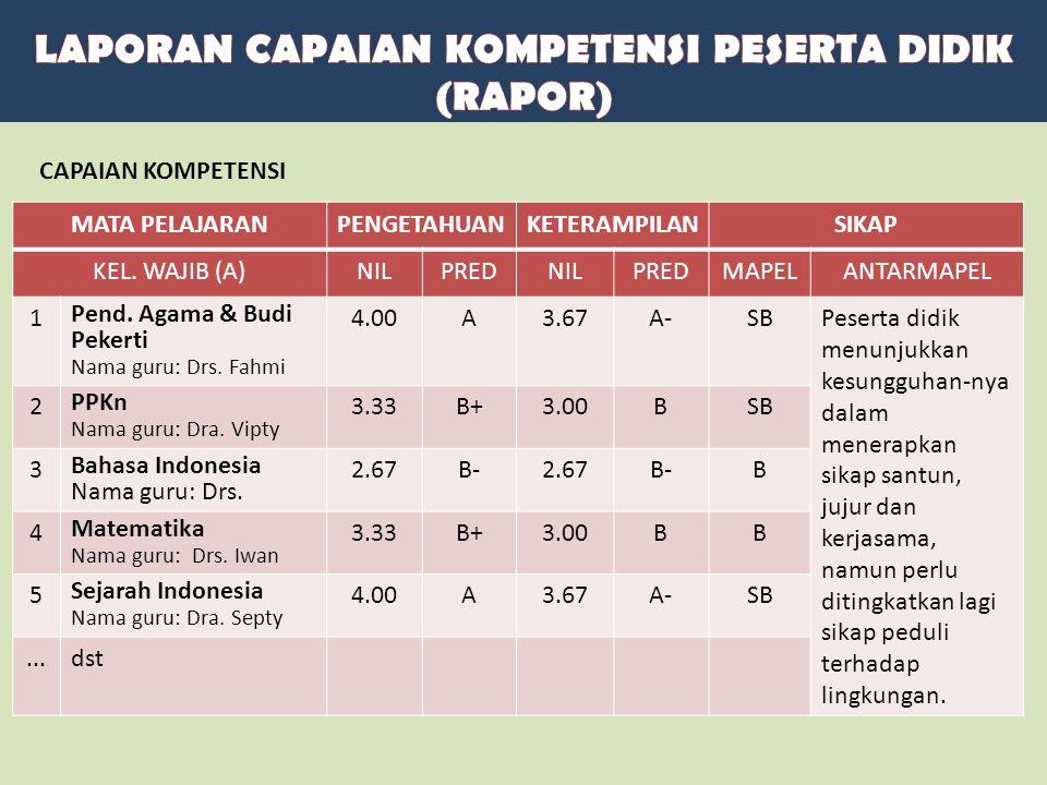 MATA PELAJARANPENGETAHUANKETERAMPILANSIKAP KEL. WAJIB (A)NILPREDNILPREDMAPELANTARMAPEL 1 Pend. Agama & Budi Pekerti Nama guru: Drs. Fahmi 4.00A3.67A-S