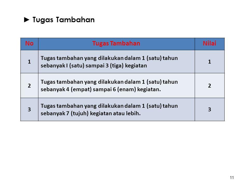 11 ► Tugas Tambahan NoTugas TambahanNilai 1 Tugas tambahan yang dilakukan dalam 1 (satu) tahun sebanyak I (satu) sampai 3 (tiga) kegiatan 1 2 Tugas ta