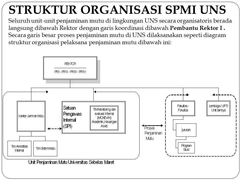 STRUKTUR ORGANISASI SPMI UNS Seluruh unit-unit penjaminan mutu di lingkungan UNS secara organisatoris berada langsung dibawah Rektor dengan garis koor