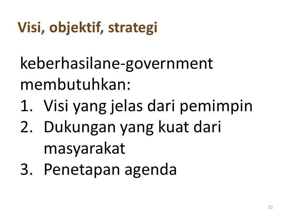 Visi, objektif, strategi 10 keberhasilane-government membutuhkan: 1.Visi yang jelas dari pemimpin 2.Dukungan yang kuat dari masyarakat 3.Penetapan age