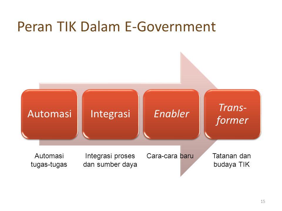 Peran TIK Dalam E-Government AutomasiIntegrasiEnabler Trans- former Automasi tugas-tugas Integrasi proses dan sumber daya Cara-cara baruTatanan dan bu