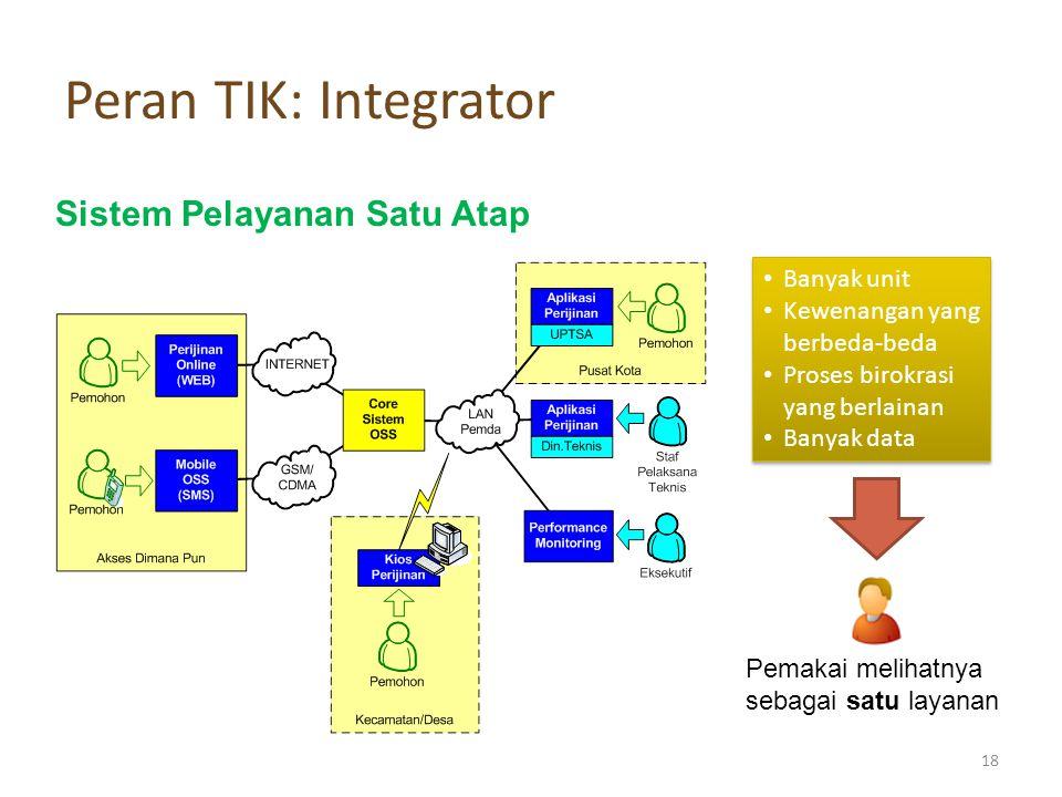 Peran TIK: Integrator Sistem Pelayanan Satu Atap Banyak unit Kewenangan yang berbeda-beda Proses birokrasi yang berlainan Banyak data Banyak unit Kewenangan yang berbeda-beda Proses birokrasi yang berlainan Banyak data Pemakai melihatnya sebagai satu layanan 18