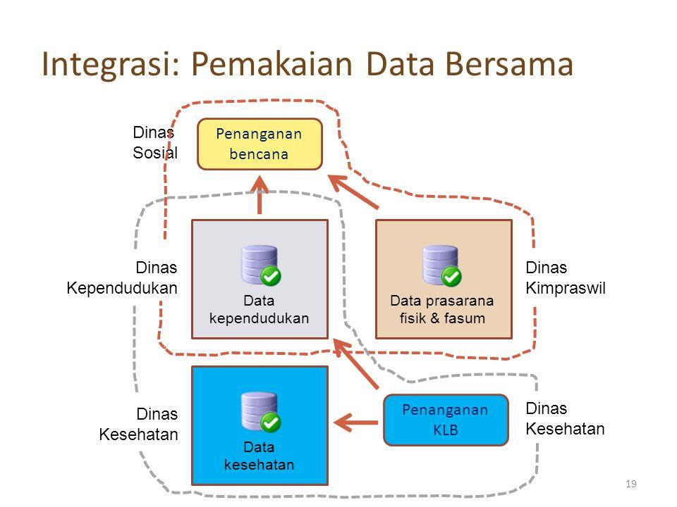 Integrasi: Pemakaian Data Bersama Data kependudukan Data prasarana fisik & fasum Penanganan bencana Dinas Sosial Dinas Kimpraswil Dinas Kependudukan Data kesehatan Dinas Kesehatan Penanganan KLB Dinas Kesehatan 19