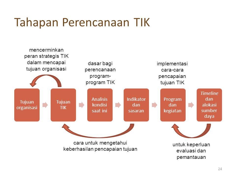 Tahapan Perencanaan TIK Tujuan organisasi Tujuan TIK Analisis kondisi saat ini Indikator dan sasaran Program dan kegiatan Timeline dan alokasi sumber