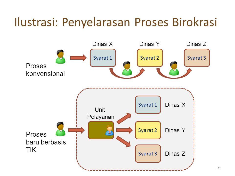 Ilustrasi: Penyelarasan Proses Birokrasi Syarat 1Syarat 2Syarat 3 Proses konvensional Dinas XDinas YDinas Z Syarat 1 Syarat 2 Syarat 3 Dinas X Dinas Y