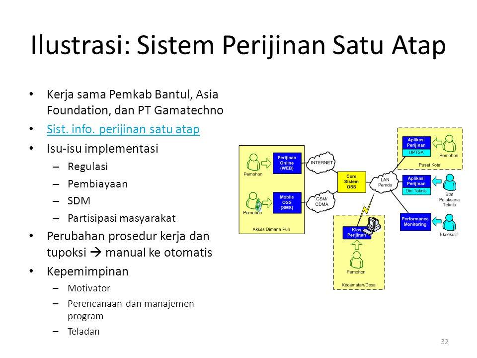 Ilustrasi: Sistem Perijinan Satu Atap Kerja sama Pemkab Bantul, Asia Foundation, dan PT Gamatechno Sist. info. perijinan satu atap Isu-isu implementas