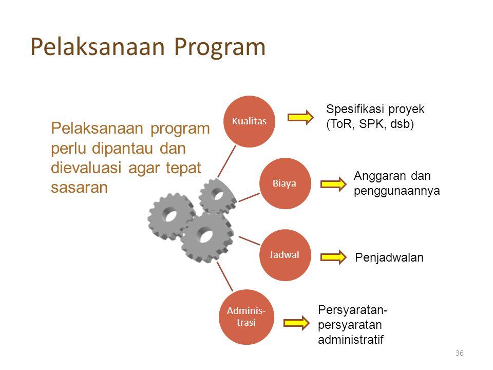 Pelaksanaan Program KualitasBiayaJadwal Adminis- trasi Pelaksanaan program perlu dipantau dan dievaluasi agar tepat sasaran Spesifikasi proyek (ToR, S