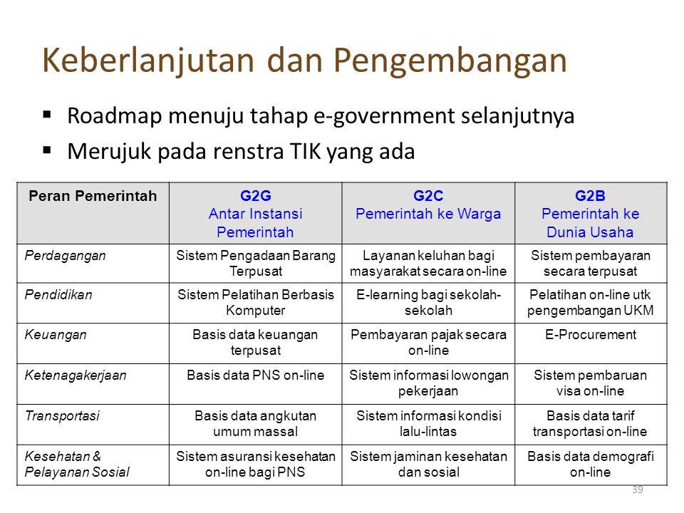  Roadmap menuju tahap e-government selanjutnya  Merujuk pada renstra TIK yang ada Keberlanjutan dan Pengembangan Peran PemerintahG2G Antar Instansi